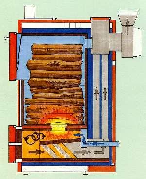 газовые котлы для дачи