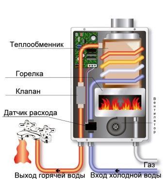 Принцип работы накопительного нагревателя