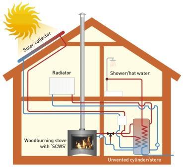 Отопление дома твердотопливным котлом