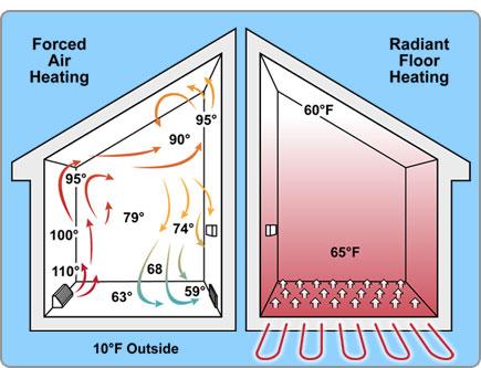 Электрический теплый пол в квартире