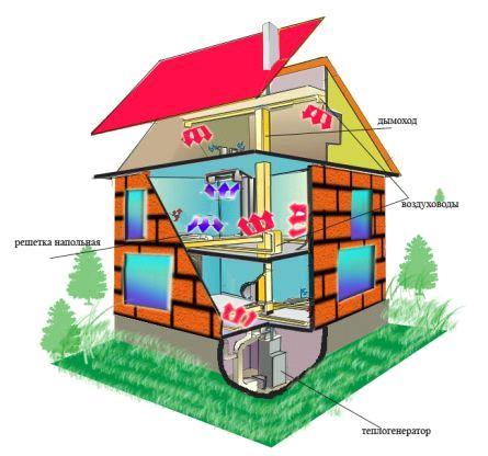 Воздушная система отопления двухэтажного дома