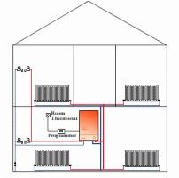 комбинированные котлы для отопления дома