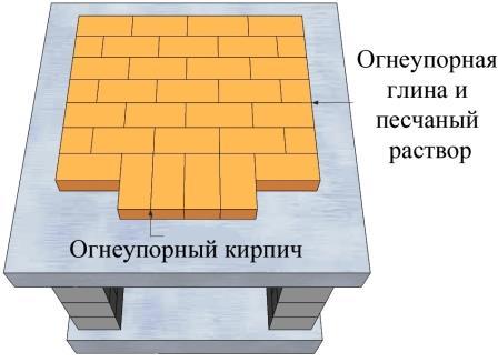 Важные материалы для печи на улице